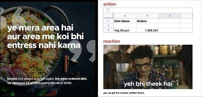 Report:Zomato delivered 22 biryanis every minute in 2020